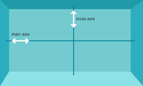 flexbox-axes